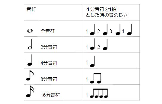 cf9cbe8d381 保存版]楽譜の読み方の基本!コツを覚えればスラスラ読める! | ビギナーズ